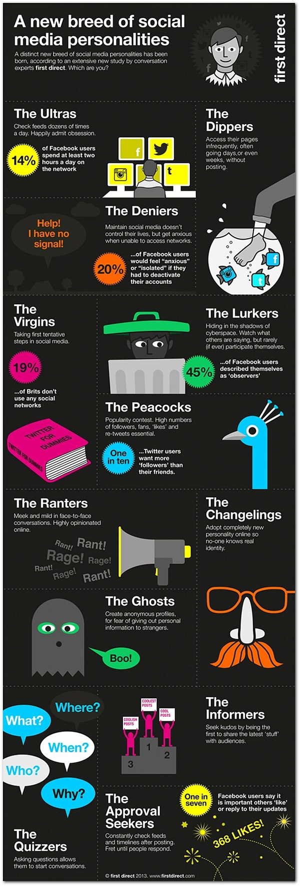 new-personality-types-in-social-media_infographic
